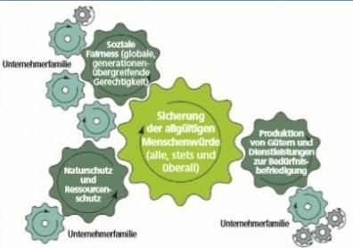 Nachhaltigkeit in Familienunternehmen
